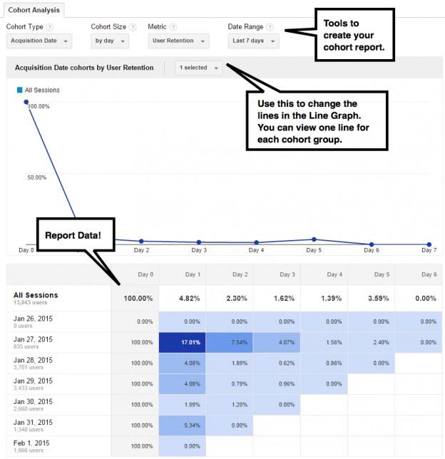 تحلیل وضعیت سایت با تحلیل کوهورت
